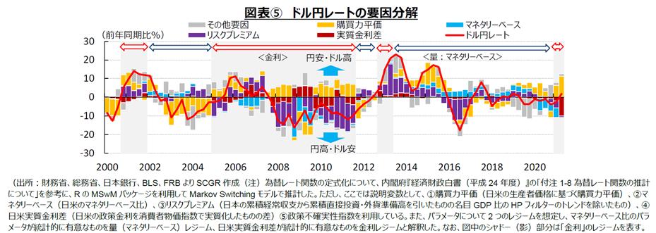 図表⑤ ドル円レートの要因分解(出所:財務省、総務省、日本銀行、BLS、FRBよりSCGR作成