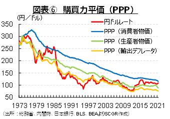 図表⑥ 購買力平価(PPP)(出所:総務省、内閣府、日本銀行、BLS、BEAよりSCGR作成)