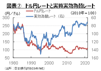 図表⑦ ドル円レートと実質実効為替レート(出所:日本銀行よりSCGR作成)