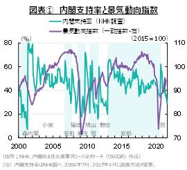 日本ももれなく政局の秋~日本経済の現状と課題~
